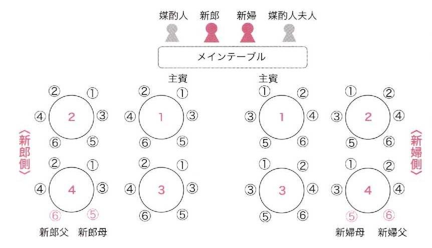 ちらし型(円テーブル)